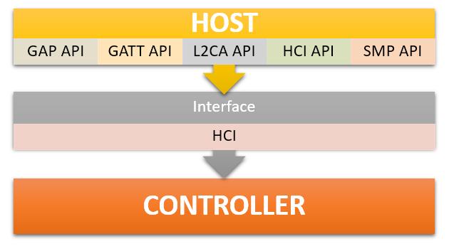 Разработка IoT устройств с использованием Bluetooth LE - 4