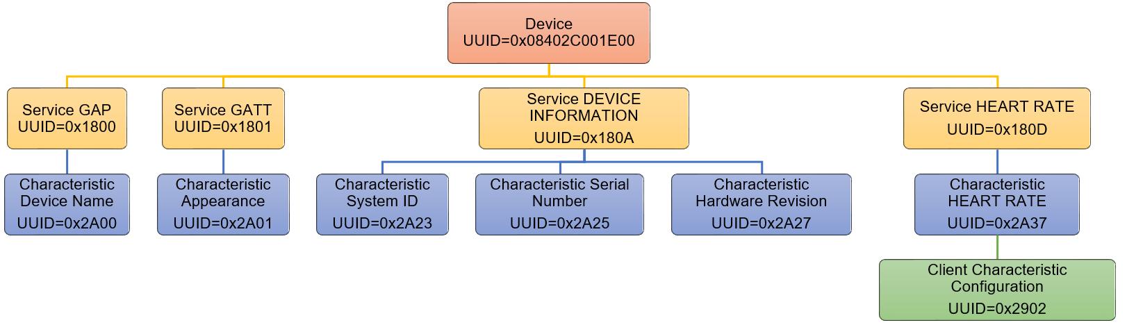 Разработка IoT устройств с использованием Bluetooth LE - 6