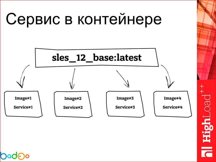 Docker в работе взгляд на его использование в Badoo (год спустя) - 35