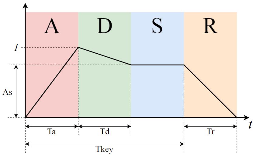 Программирование&Музыка: ADSR-огибающая сигнала. Часть 2 - 1