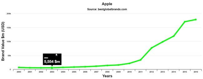 Apple остается самым дорогим брендом в мире