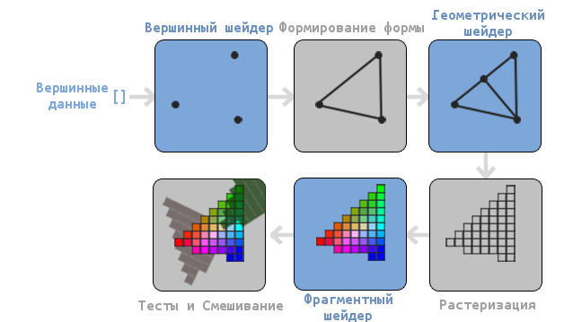 learnopengl. Урок 1.4 — Hello Triangle - 2