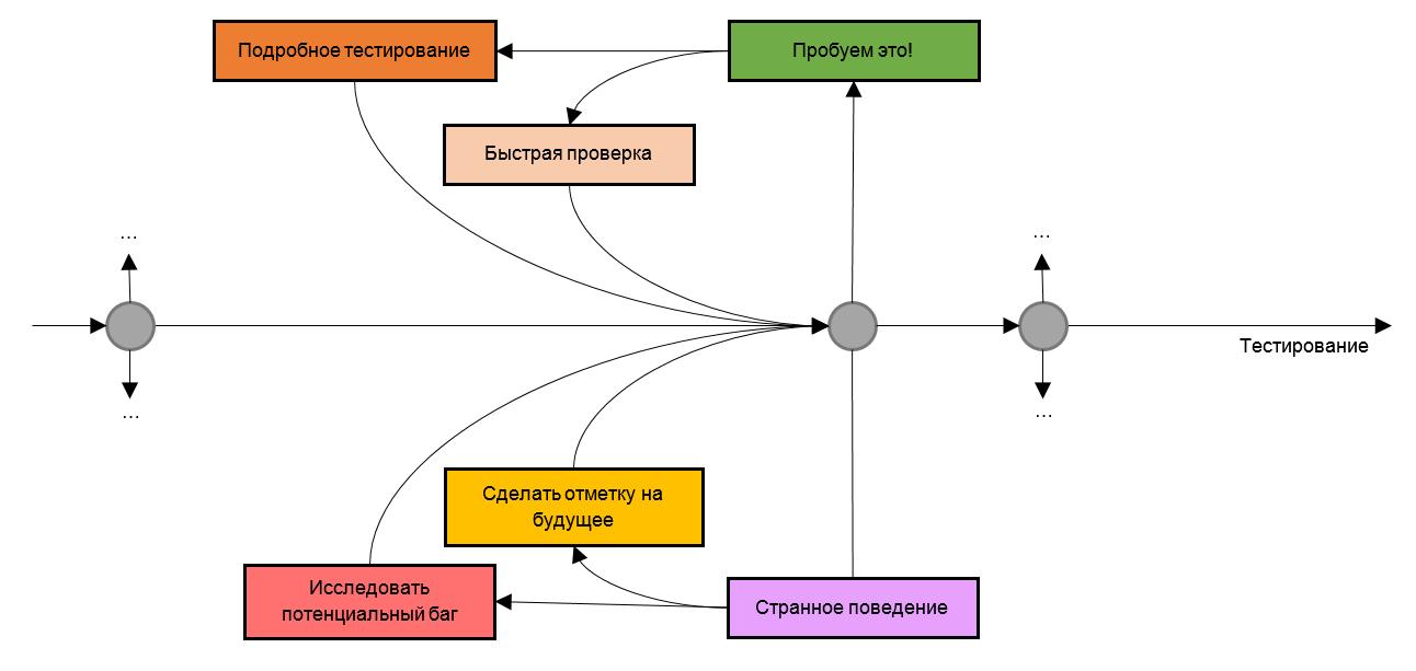 Вручную или автоматически: Пара слов о тестировании приложений - 2