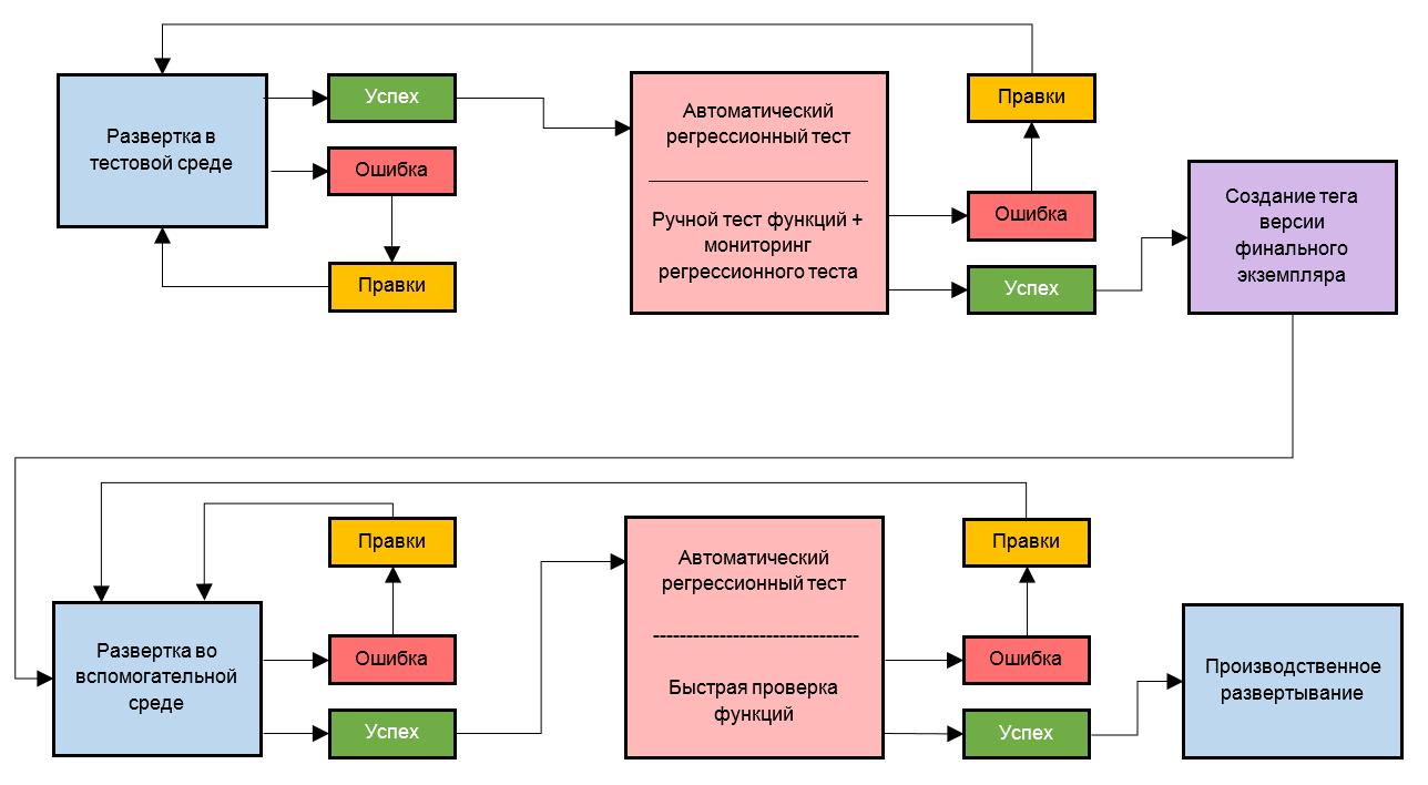 Вручную или автоматически: Пара слов о тестировании приложений - 3