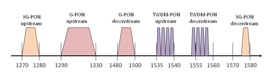 Следующий шаг PON-сетей - 5