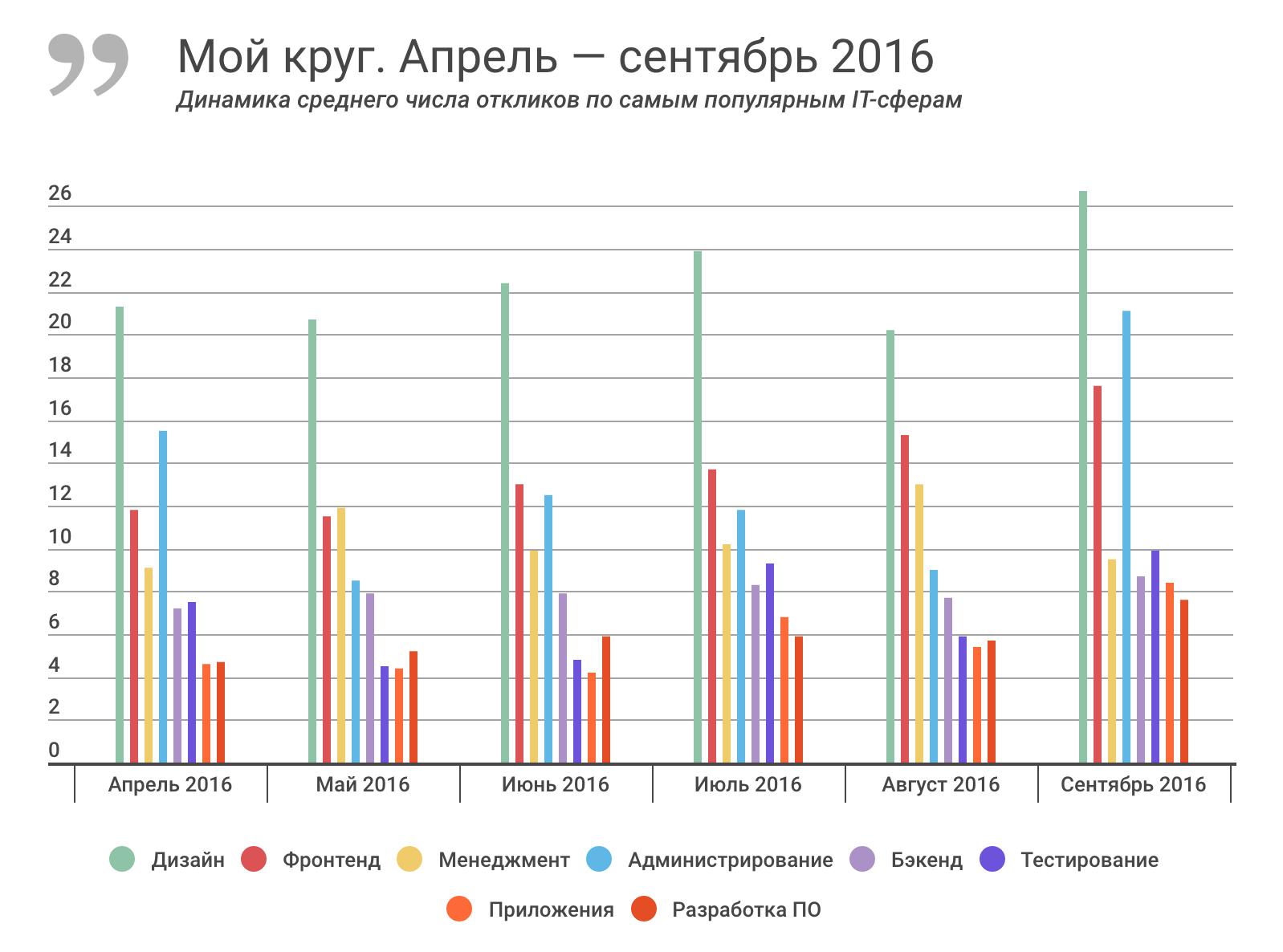 Отчет о результатах «Моего круга» за сентябрь 2016, и самые популярные вакансии месяца - 2