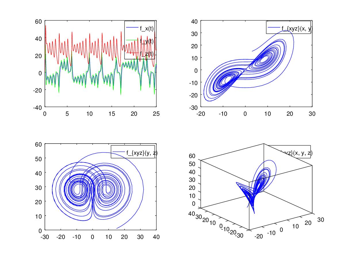 Высшая математика командной строки — GNU Octave - 2