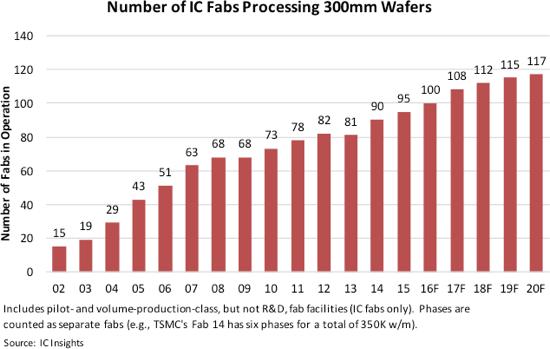 Производители продолжают расширять производства, использующие пластины диаметром 300 и даже 200 мм