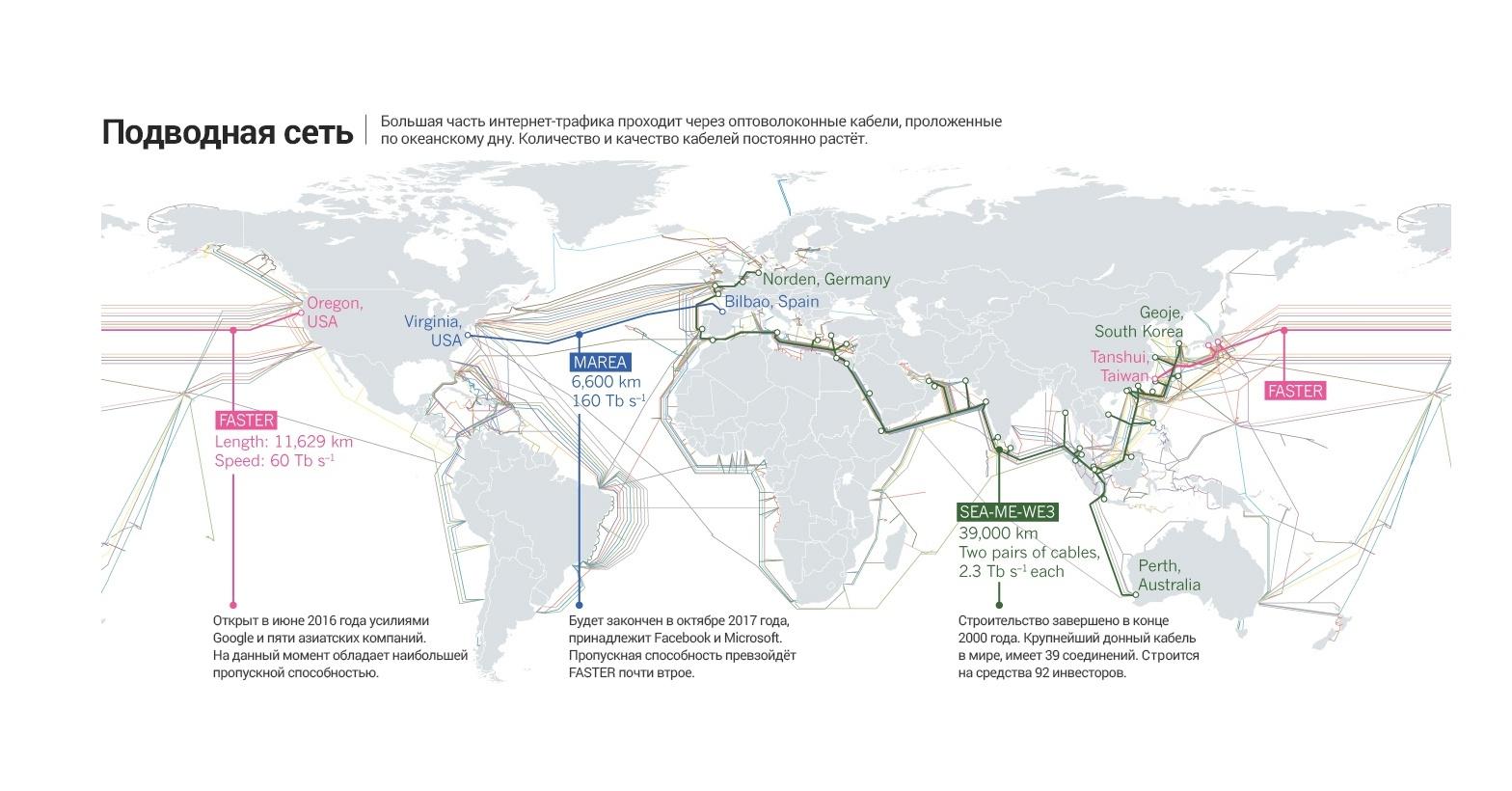 Проблема Интернета — в низкой пропускной способности - 3