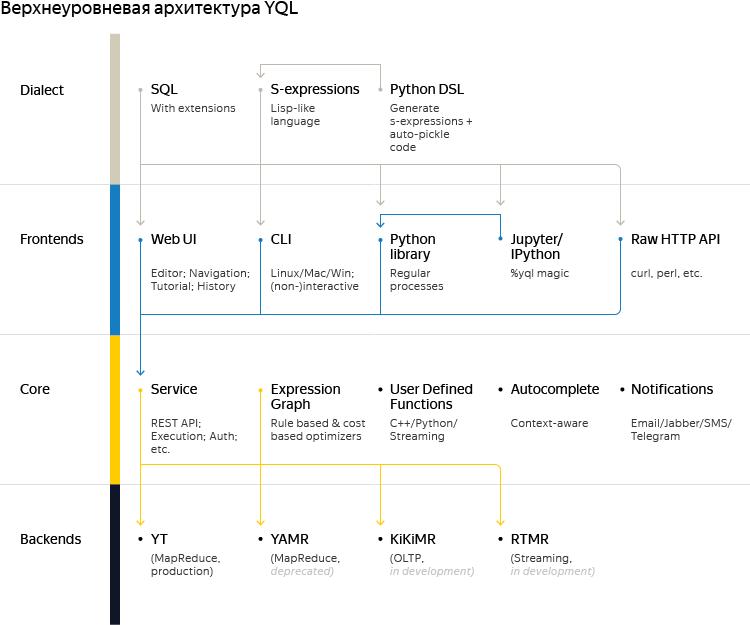 Как писать меньше кода для MR, или Зачем миру ещё один язык запросов? История Yandex Query Language - 2