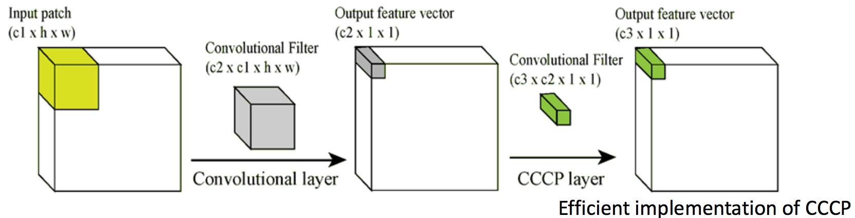 Обзор топологий глубоких сверточных нейронных сетей - 15
