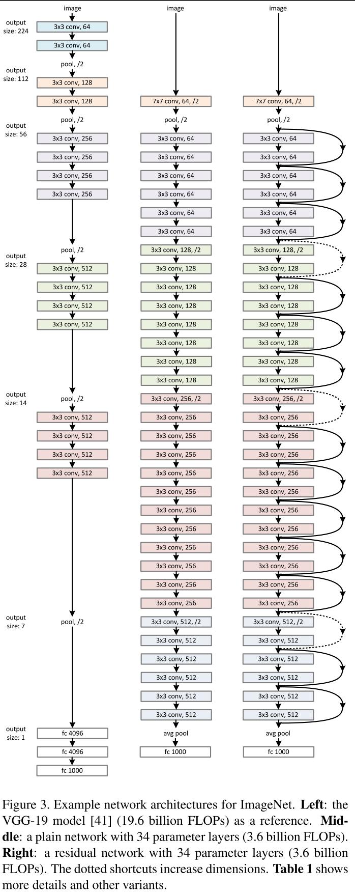 Обзор топологий глубоких сверточных нейронных сетей - 46