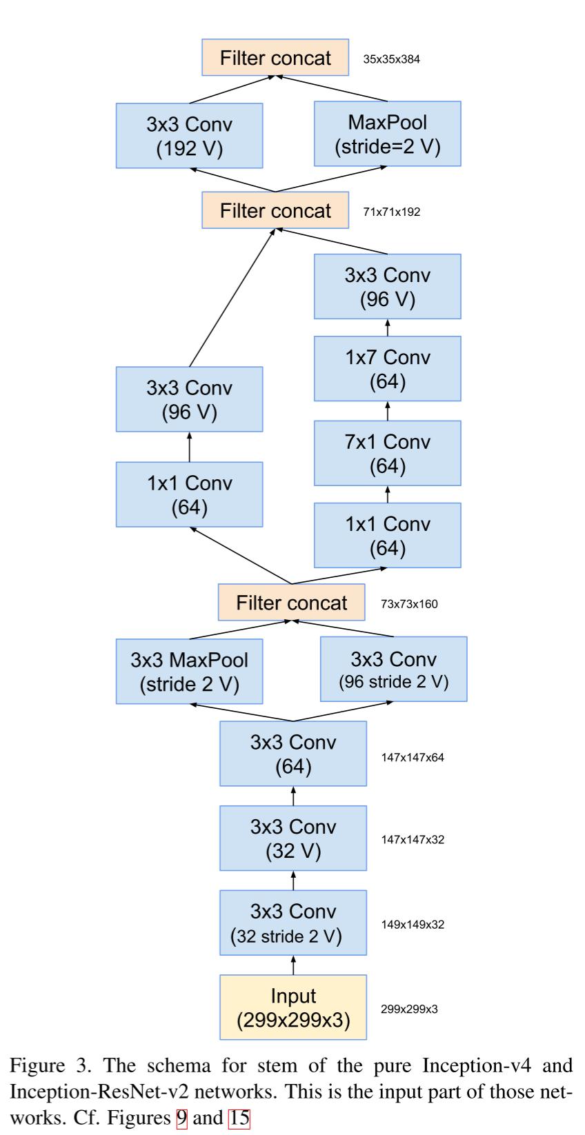 Обзор топологий глубоких сверточных нейронных сетей - 54