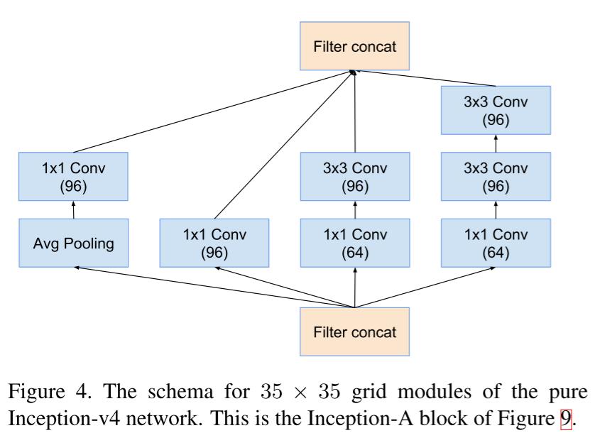 Обзор топологий глубоких сверточных нейронных сетей - 55