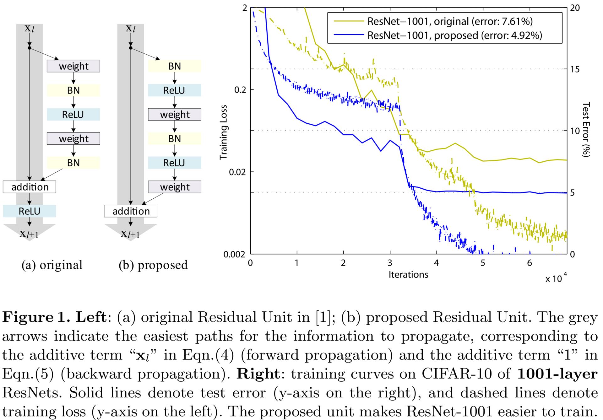 Обзор топологий глубоких сверточных нейронных сетей - 58