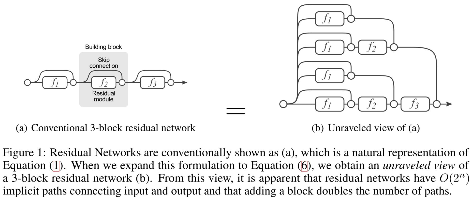 Обзор топологий глубоких сверточных нейронных сетей - 72