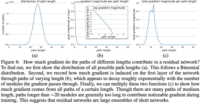 Обзор топологий глубоких сверточных нейронных сетей - 77