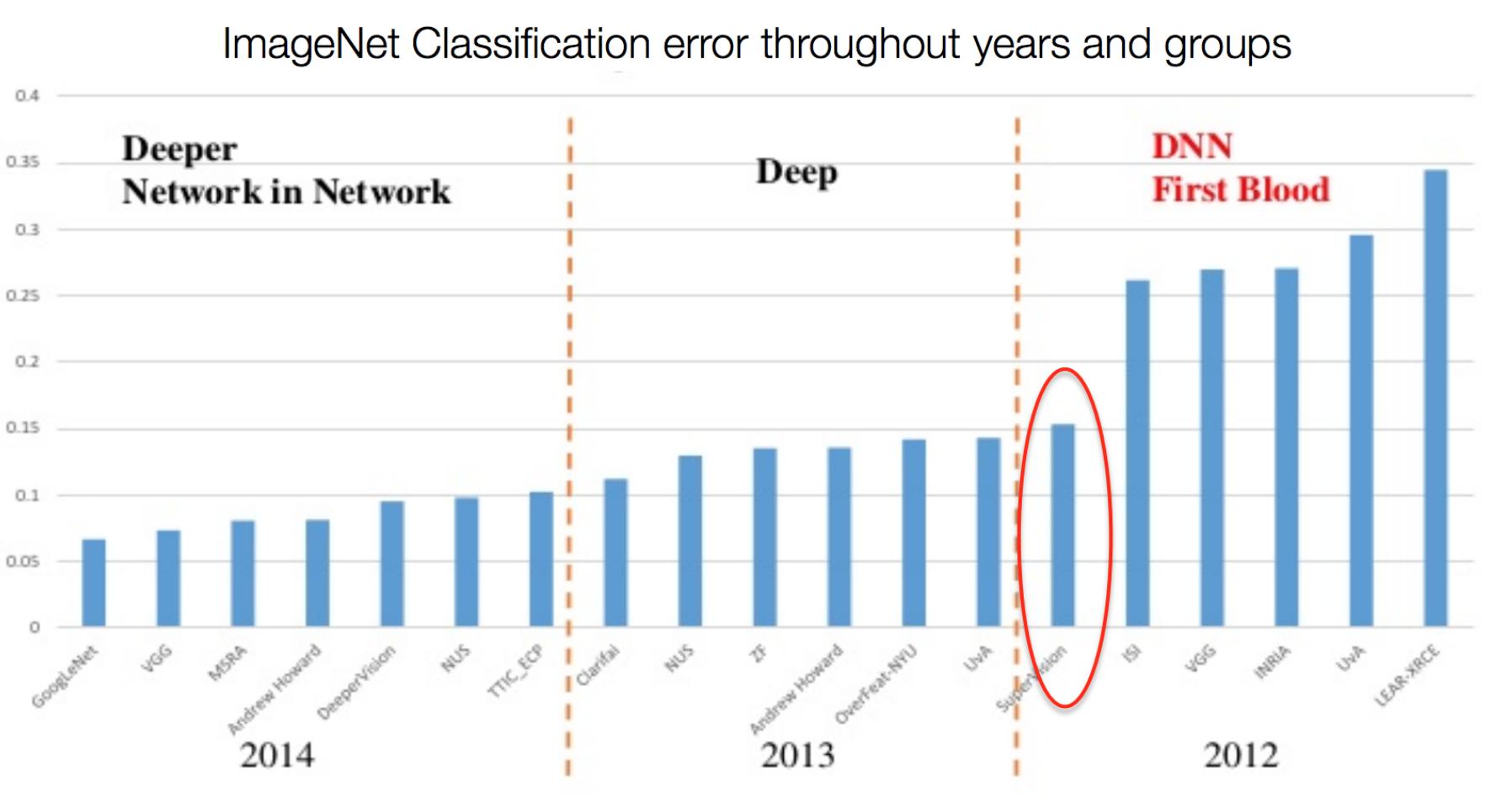 Обзор топологий глубоких сверточных нейронных сетей - 9