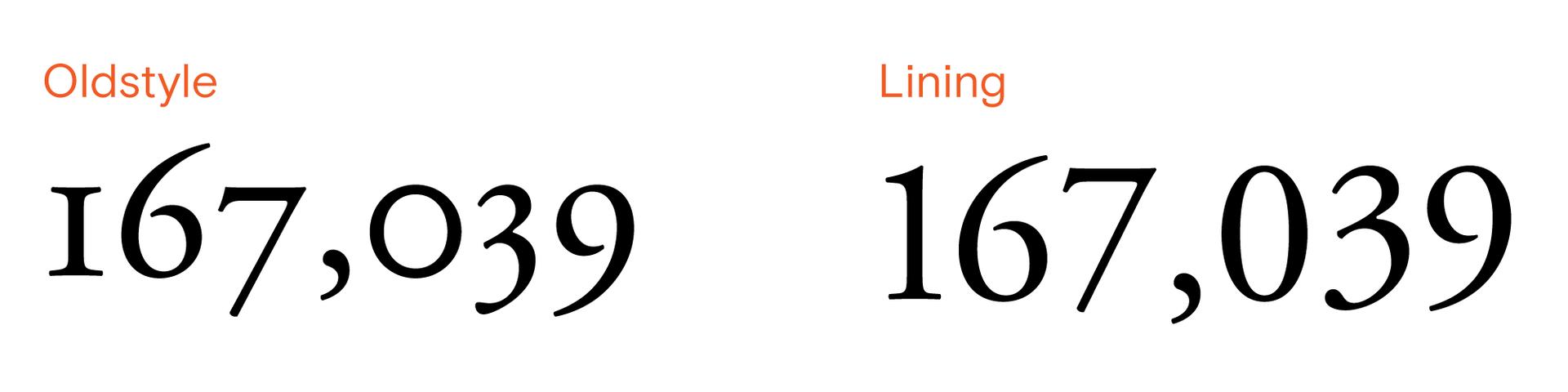 Старинные и линейные цифры