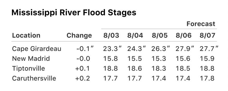 Прогноз уровня воды при наводнении в Mississippi