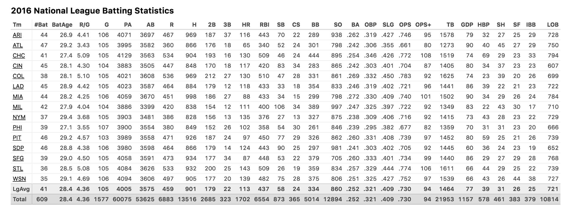 Статистика бэттинга в Национальной Лиге 2016