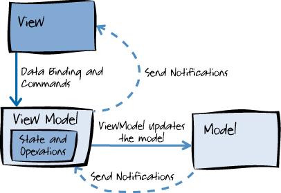 Как перестать использовать MVVM - 3