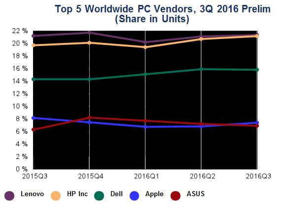 Первое место на рынке ПК занимает Lenovo