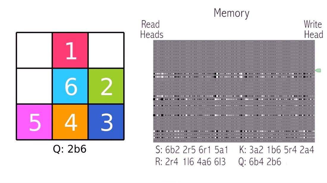 В DeepMind создали компьютер, который сам учится использовать свою память - 3