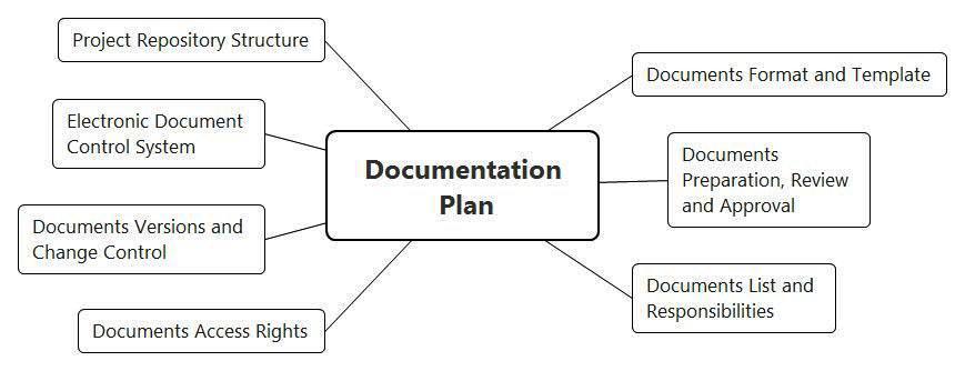 Функциональная безопасность, часть 4 из 4. Процессы управления и оценивания - 10