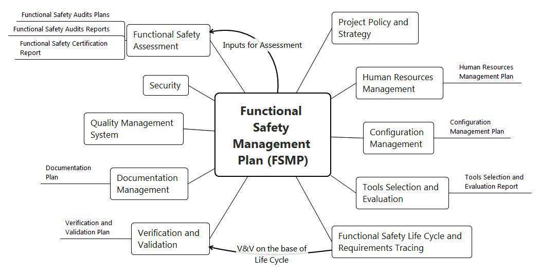 Функциональная безопасность, часть 4 из 4. Процессы управления и оценивания - 3