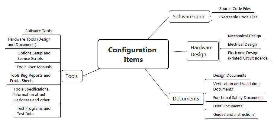 Функциональная безопасность, часть 4 из 4. Процессы управления и оценивания - 5