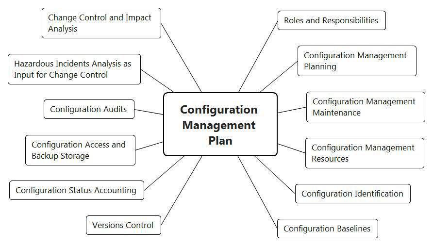 Функциональная безопасность, часть 4 из 4. Процессы управления и оценивания - 6