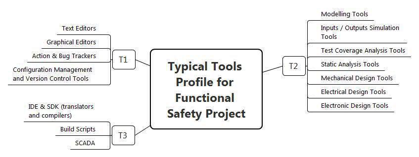 Функциональная безопасность, часть 4 из 4. Процессы управления и оценивания - 8