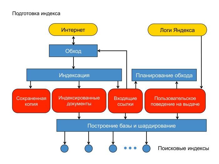 Поиск Яндекса с инженерной точки зрения. Лекция в Яндексе - 4