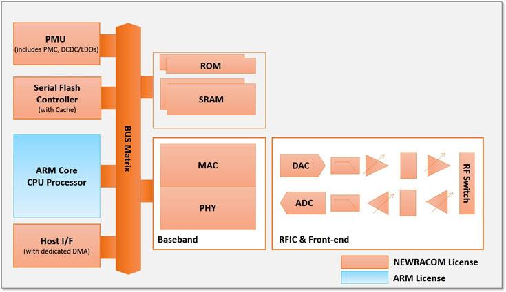 Ядро NRC6181 позволяет добавить в SoC поддержку Wi-Fi 802.11 b/g/n