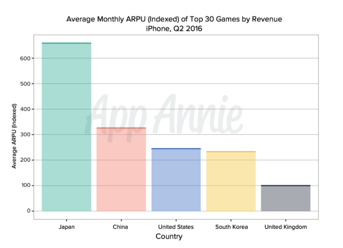 Актуальные тенденции показателя ARPU в мире - 1