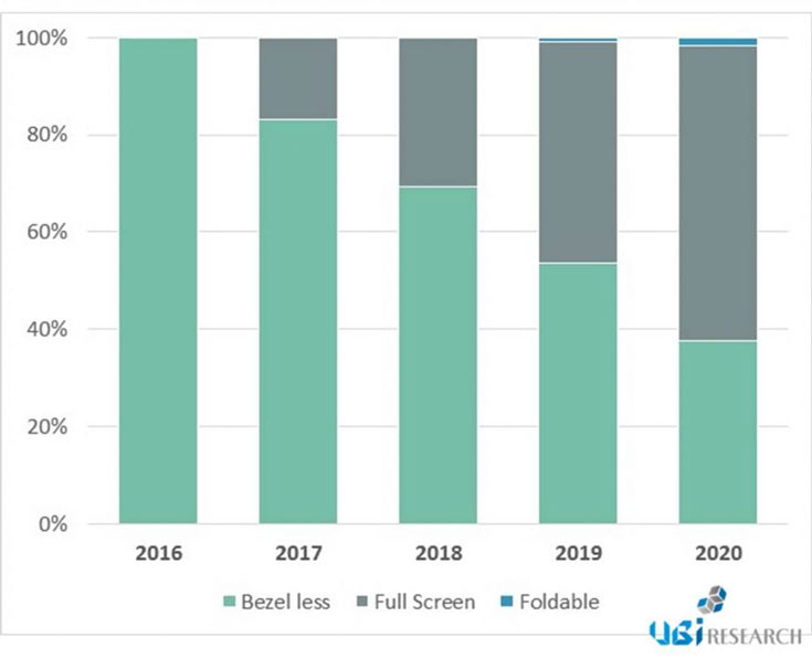 По мнению аналитиков UBI Research, в ближайшие годы быстро вырастет доля смартфонов с «полноэкранными дисплеями»
