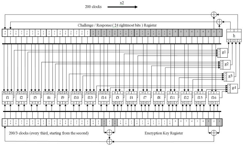 Транспондер DST40: принцип работы, история появления и взлома, а также немного практики по брутфорсу - 10