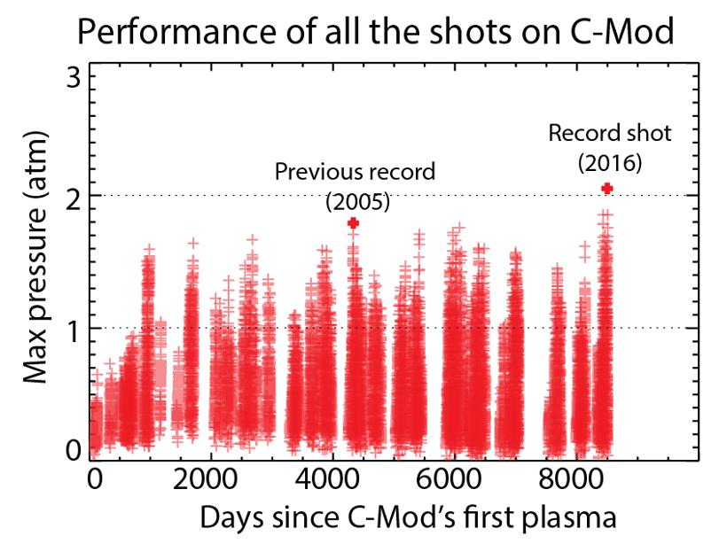 В последний день работы токамак МТИ поставил новый мировой рекорд давления плазмы - 1