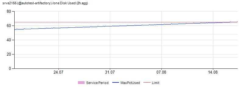 Что случилось, когда мы устали смотреть на графики 5 000 серверов в мониторинге (и когда серверов стало более 10 000) - 10