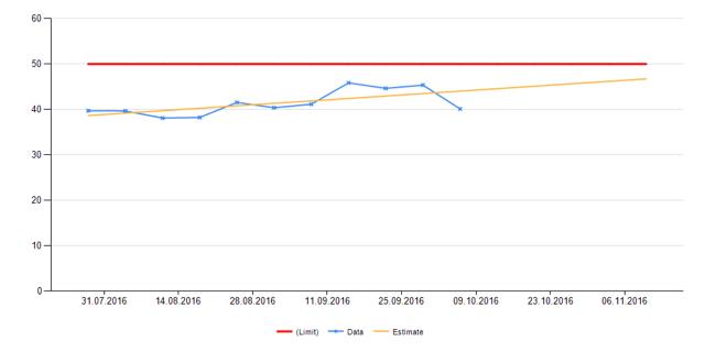 Что случилось, когда мы устали смотреть на графики 5 000 серверов в мониторинге (и когда серверов стало более 10 000) - 12