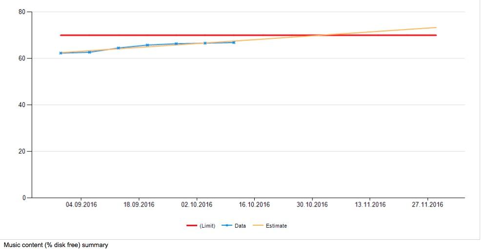 Что случилось, когда мы устали смотреть на графики 5 000 серверов в мониторинге (и когда серверов стало более 10 000) - 13