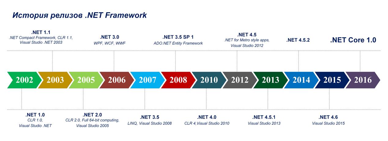 Каковы перспективы у «немодной» платформы .NET — мнения экспертов - 1
