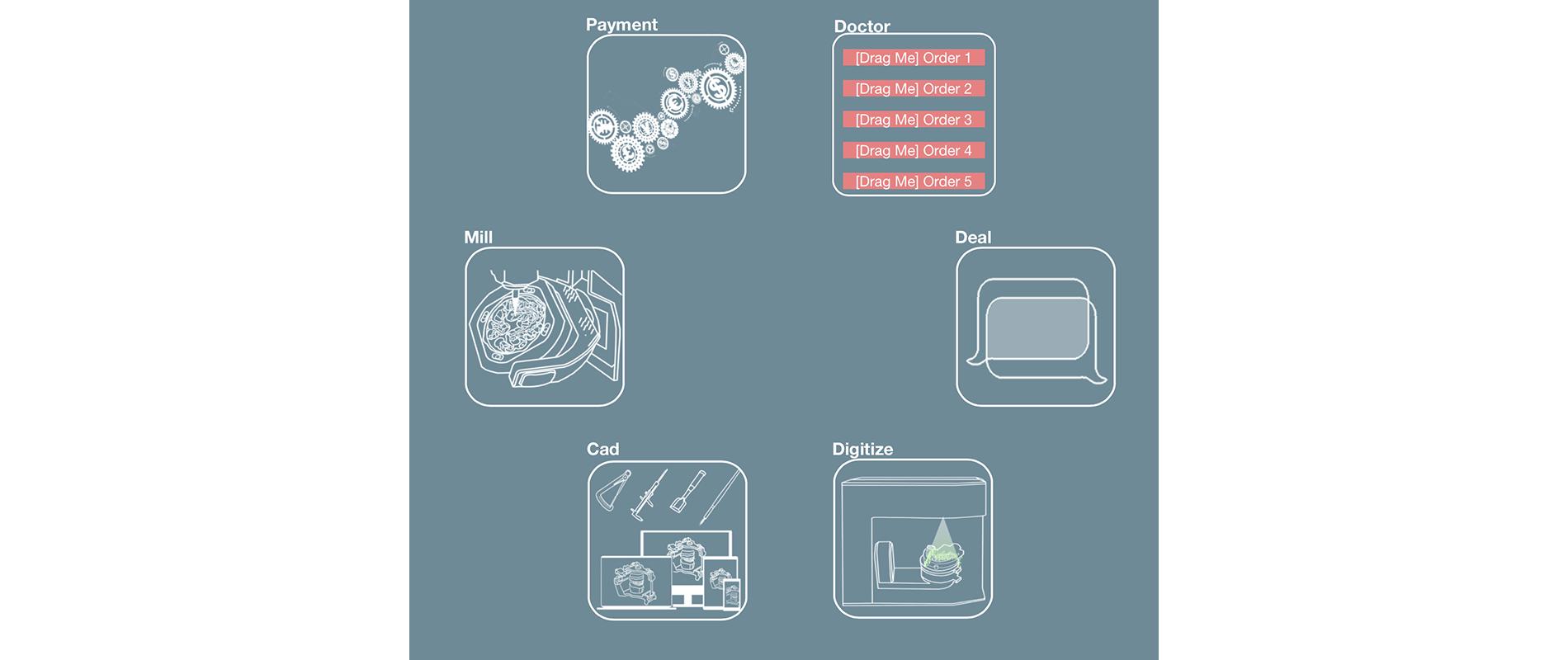Погружение в технологию блокчейн: Экосистема цифровой стоматологии - 4