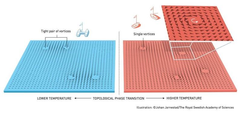 Вот это да: нобелевку вместо гравитационных волн дали за топологию - 5