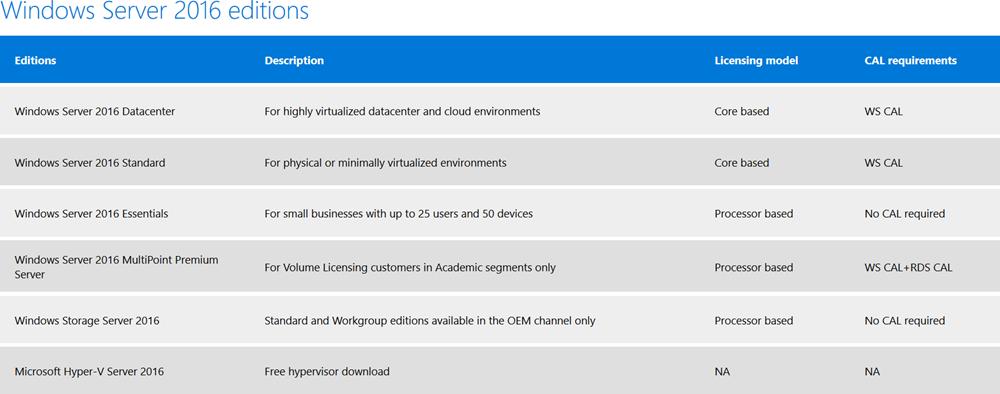 Windows Server 2016: облака – в массы - 18