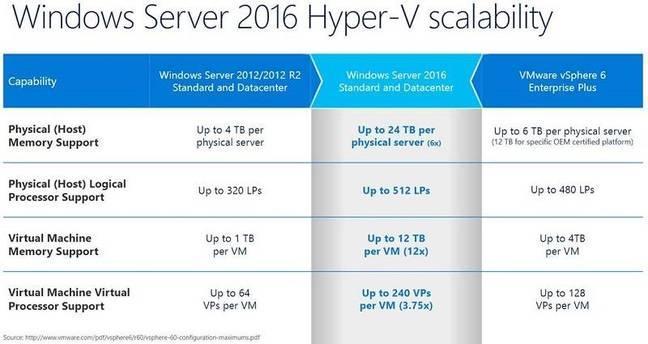 Windows Server 2016: облака – в массы - 5