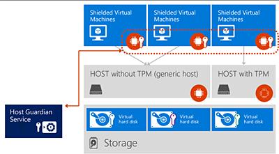 Windows Server 2016: облака – в массы - 6