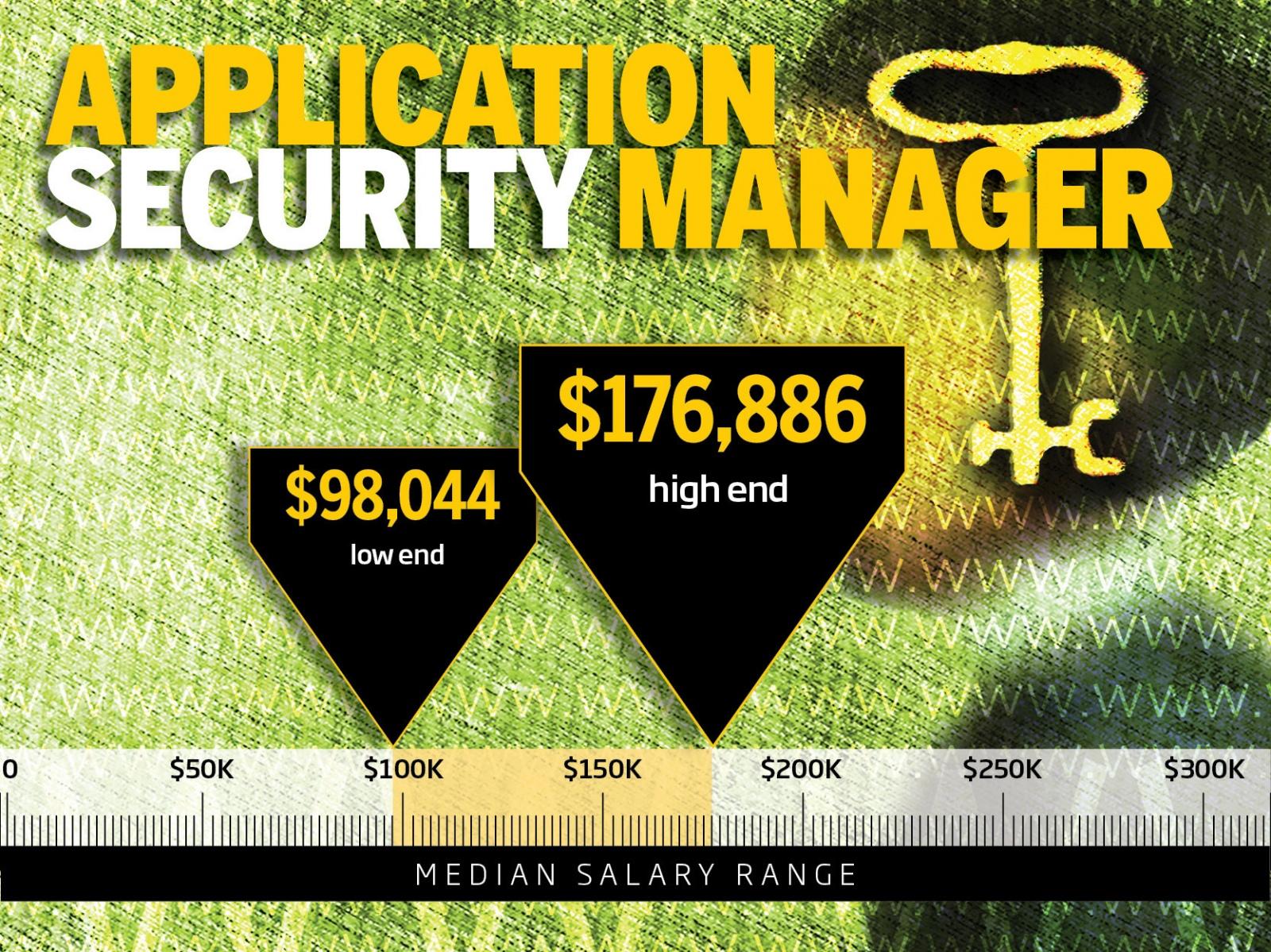 ТОП-10 самых высокооплачиваемых профессий в IT-безопасности - 11