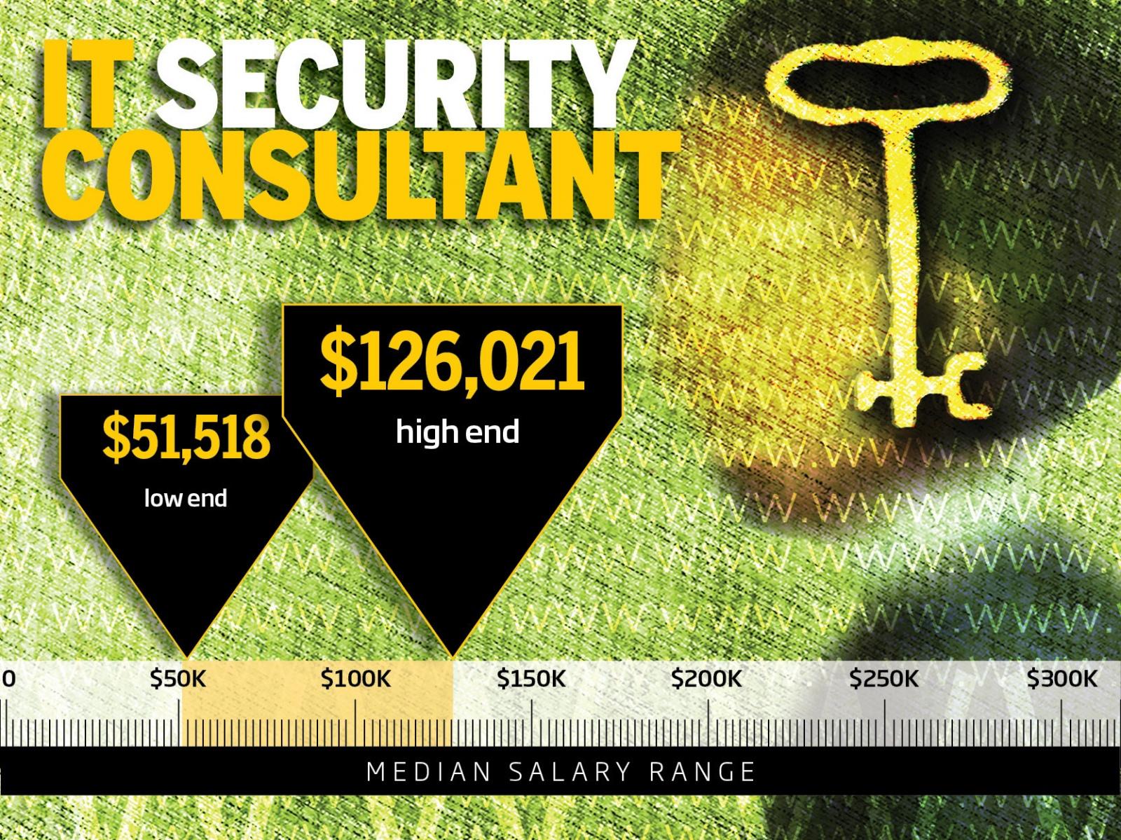 ТОП-10 самых высокооплачиваемых профессий в IT-безопасности - 5